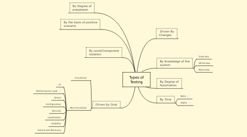 Mind Map: Types of Testing