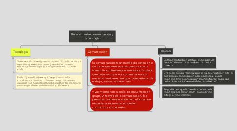 Mind Map: Relación entre comunicación y tecnología