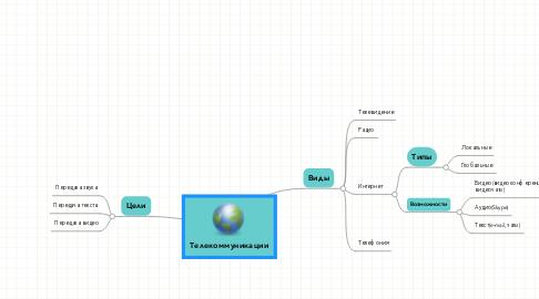 Mind Map: Телекоммуникации