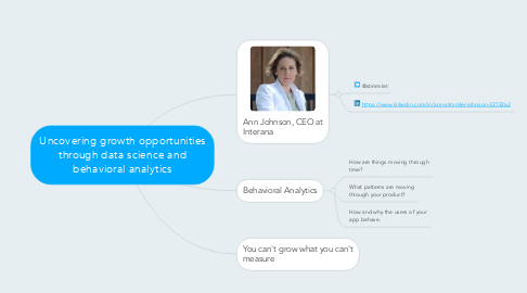 Mind Map: Uncovering growth opportunities through data science and behavioral analytics