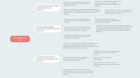 Mind Map: desarrollo humano local