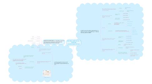 Mind Map: SISTEMA NERVIOSO Y SISTEMA NEUROENDOCRINO