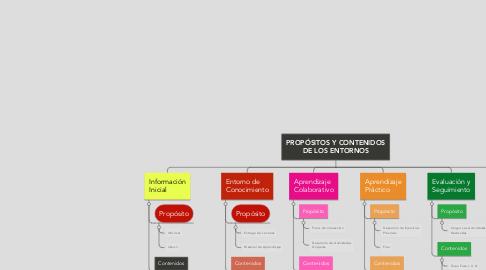 Mind Map: PROPÓSITOS Y CONTENIDOS DE LOS ENTORNOS