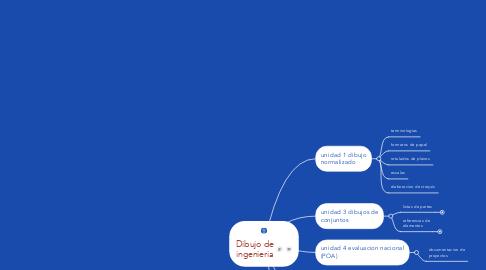Mind Map: Dibujo de ingenieria