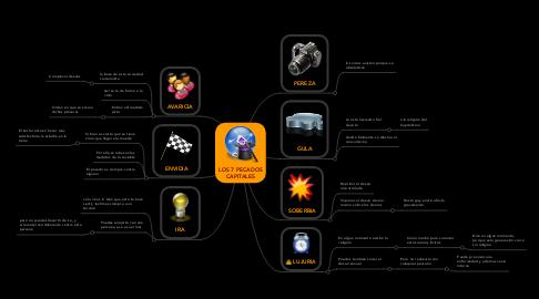 Mind Map: LOS 7 PECADOS CAPITALES