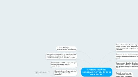 Mind Map: EPISTEMOLOGÍA DEL CONOCIMIENTO Y LOS TIPOS DE CONOCIMIENTOS
