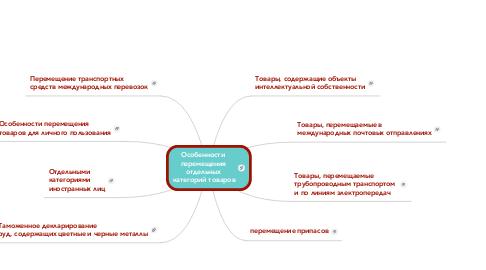 Mind Map: Особенности  перемещения  отдельных  категорий товаров