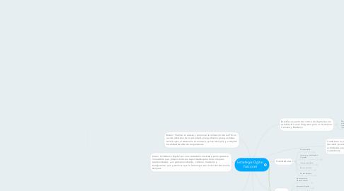 Mind Map: Estrategia Digital Nacional