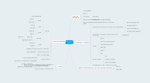Mind Map: check up (карта спроса)
