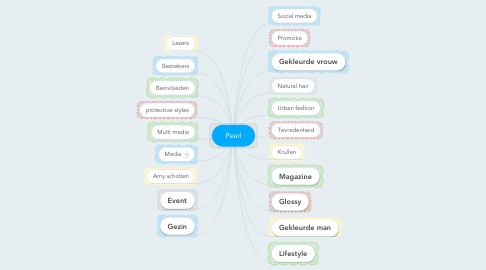 Mind Map: Pearl