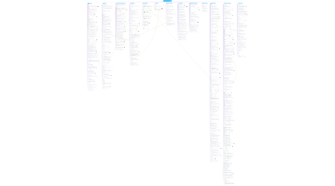 Mind Map: ArchiCAD Improvements