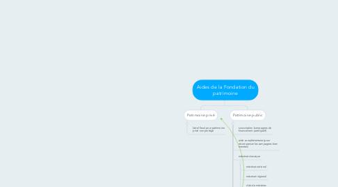 Mind Map: Aides de la Fondation du patrimoine