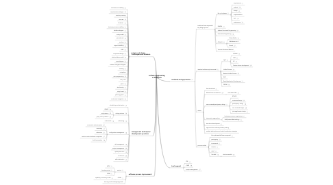Mind Map: software engineering at Wikipedia