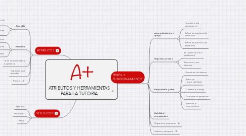 Mind Map: ATRIBUTOS Y HERRAMIENTAS PARA LA TUTORIA