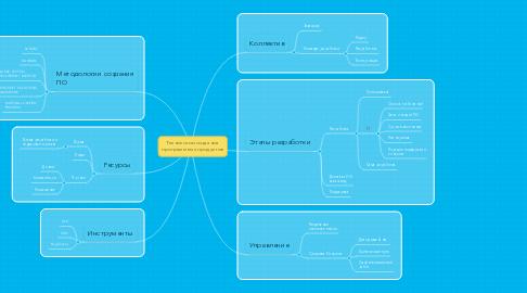 Mind Map: Технологии создания программных продуктов