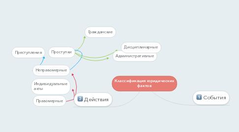 Mind Map: Классификация юридических фактов