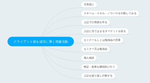 Mind Map: クライアント様を成功に導く啓蒙活動