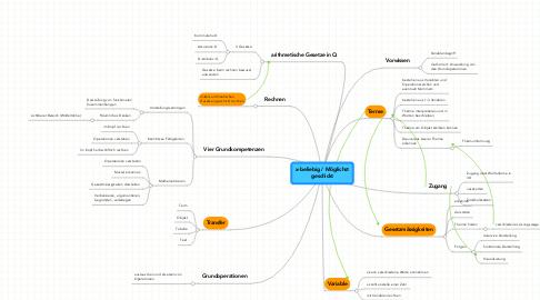 Mind Map: x-beliebig / Möglichstgeschickt