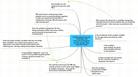 Mind Map: Problem Based Learning - Challenges that instructional designers should consider when using this model