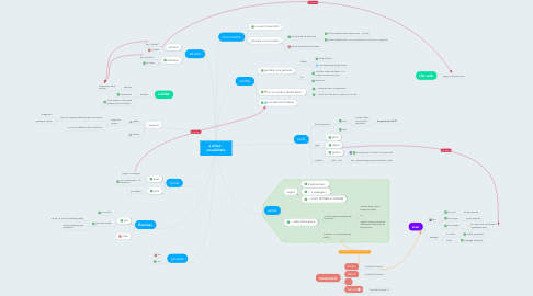 Mind Map: e-billet : possibilités