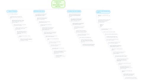 Mind Map: ELEMENTOS DE LA RESPONSABILIDAD PARENTAL
