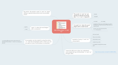 "Mind Map: Use of the article ""a"" and ""an"""
