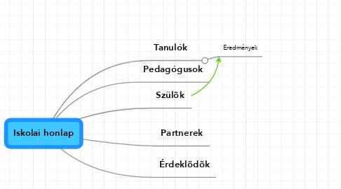 Mind Map: Iskolai honlap