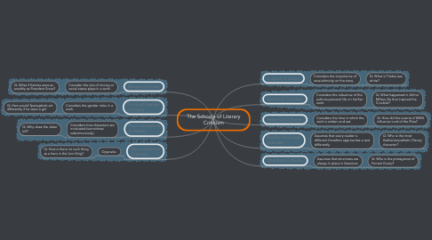 Mind Map: The Schools of Literary Criticism