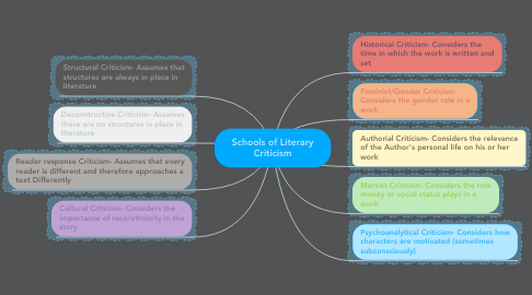 Mind Map: Schools of Literary Criticism