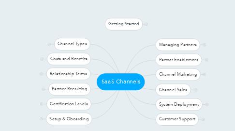 Mind Map: SaaS Channels