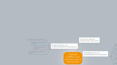 Mind Map: ANÁLISIS CONDUCTUAL APLICADO EN LA EDUCACIÓN