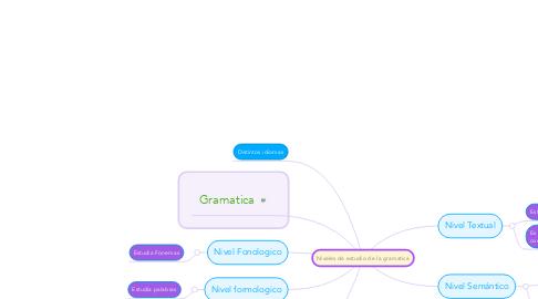 Mind Map: Niveles de estudio de la gramatica