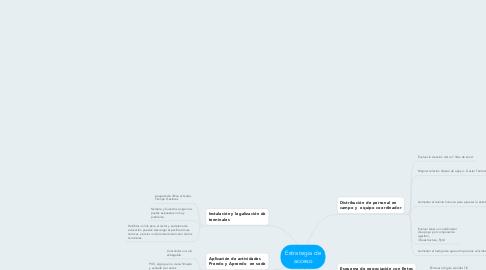 Mind Map: Estrategia de acceso