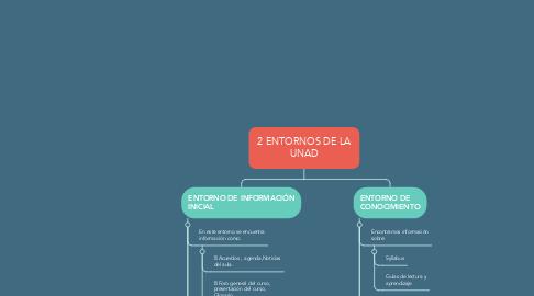 Mind Map: 2 ENTORNOS DE LA UNAD