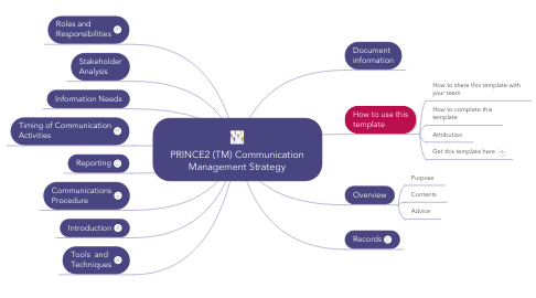 Mind Map: PRINCE2 (TM) Communication Management Strategy