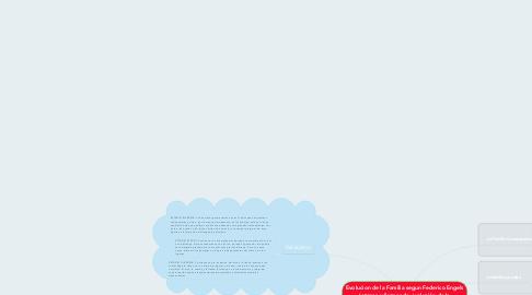 Mind Map: Evolucion de la Familia segun Federico Engels (etapas y formas de evolución de la organización familiar)