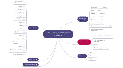 Mind Map: PRINCE2 (TM) Configuration Item Record