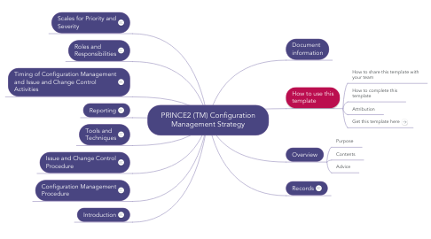 Mind Map: PRINCE2 (TM) Configuration Management Strategy