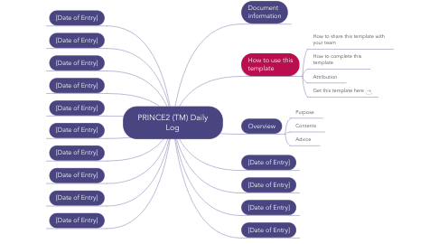 Mind Map: PRINCE2 (TM) Daily Log