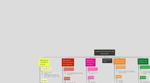 Mind Map: métodos de evaluación del desempeño
