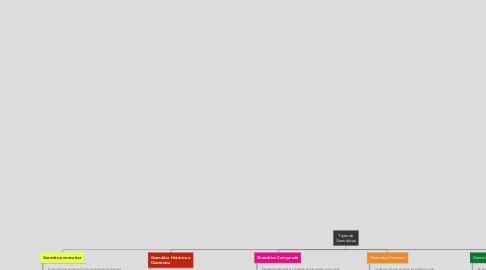 Mind Map: Tipos de Gramáticas