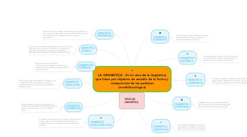 Mind Map: LA GRAMÁTICA:  Es la rama de la lingüística que tiene por objetivo de estudio de la forma y composición de las palabras (morfofonológica)