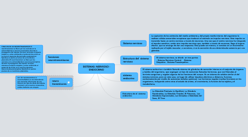 Mind Map: SISTEMAS: NERVIOSO - ENDOCRINO