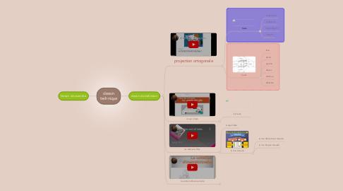 Mind Map: dessin technique