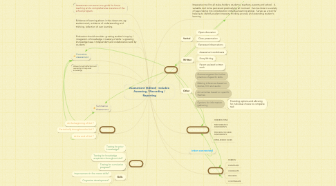 Mind Map: Assessment (Edited)  includes: Assessing / Recording / Reporting