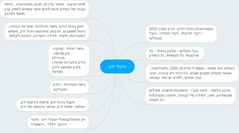 Mind Map: ניהול ידע