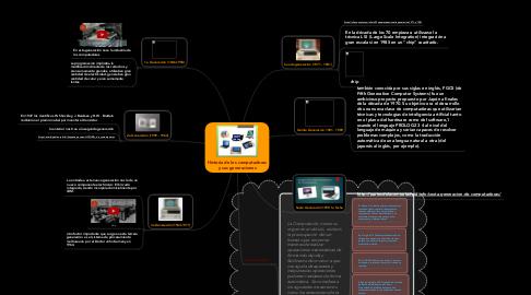Mind Map: Historia de los computadores y sus generaciones