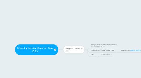 Mind Map: Mount a Samba Share on Mac OS X