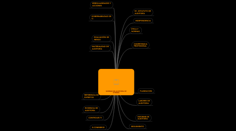 Mind Map: NORMAS DE AUDITORIA DE SITEMAS
