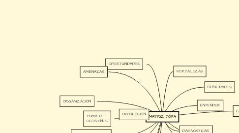 Mind Map: MATRIZ DOFA
